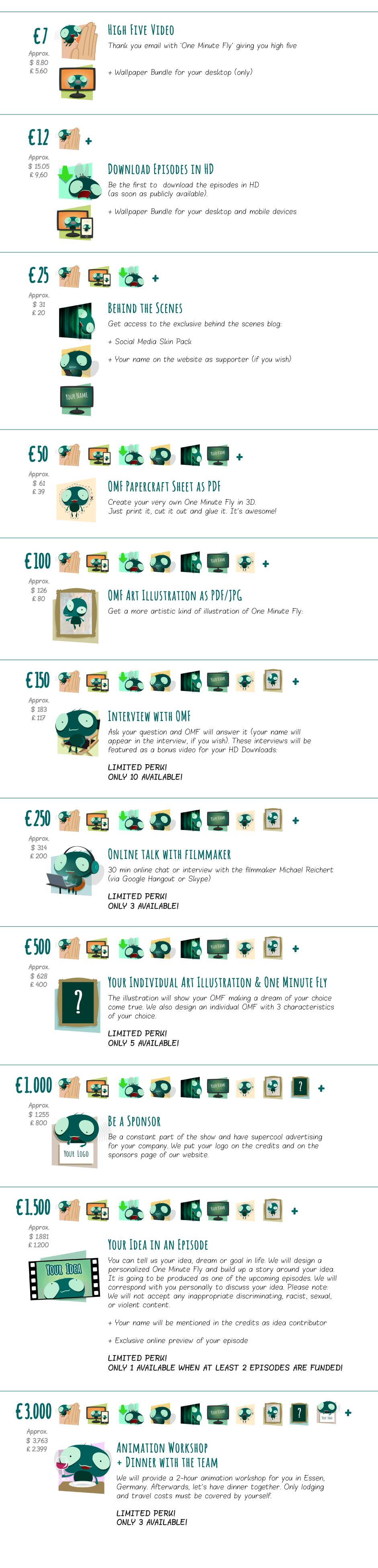 Reward List